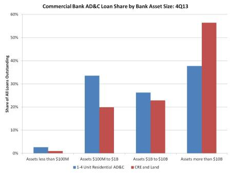 Commercial bank AD&C shares 2013