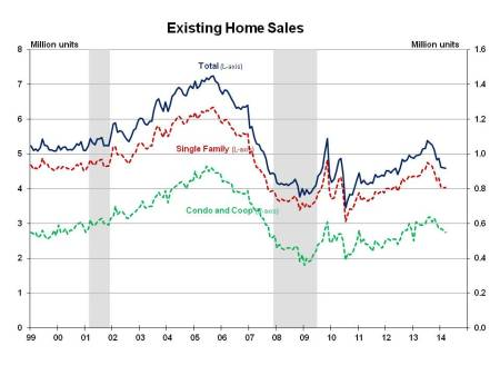 Existing Home Sales March 2014