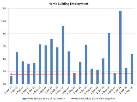 home building employment share