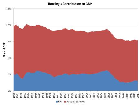 housing share of GDP_1q14