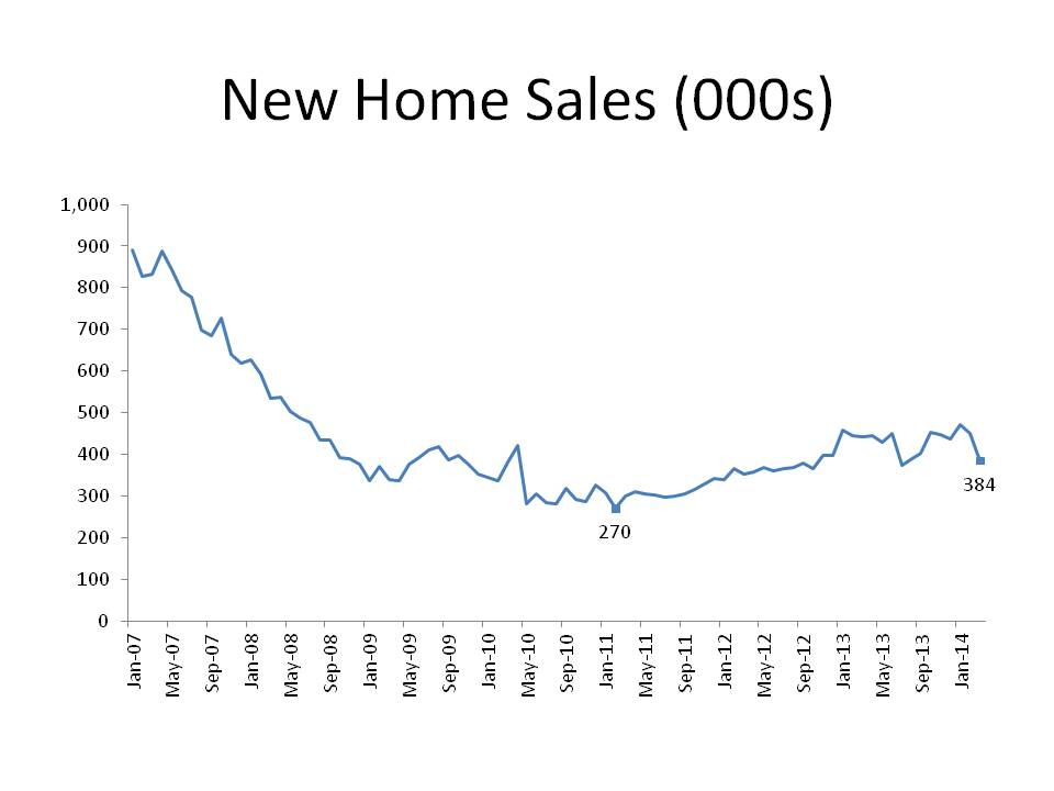 New Home Sales (000s)