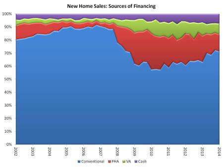 new home sales financing