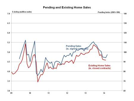 Pending Home Sales March 2014