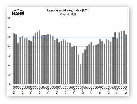 RMI 14Q1 chart