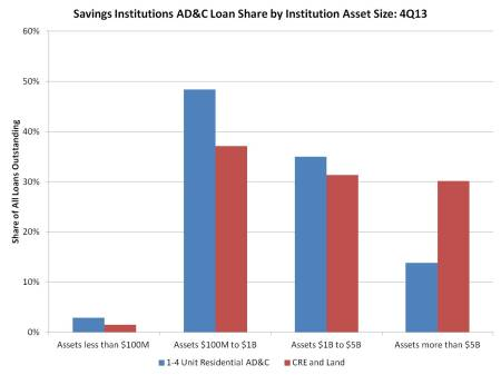 Savings institutions AD&C shares 2013