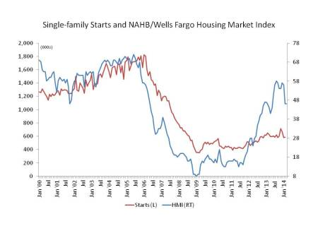 Single-family Starts and NAHB