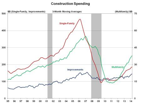 Constr spending_Mar