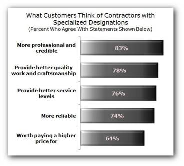 Contractor Designations