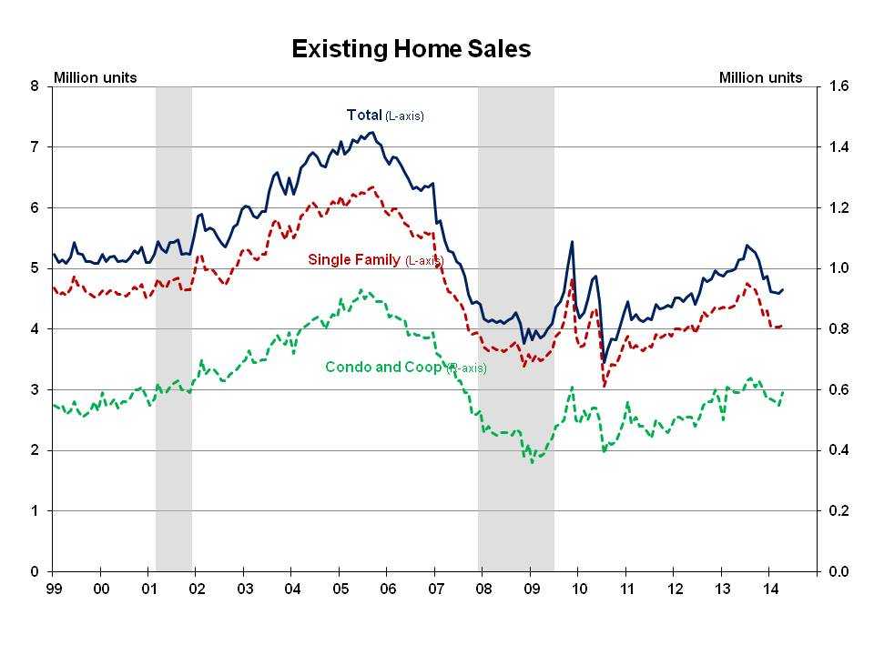 Existing Home Sales April 2014