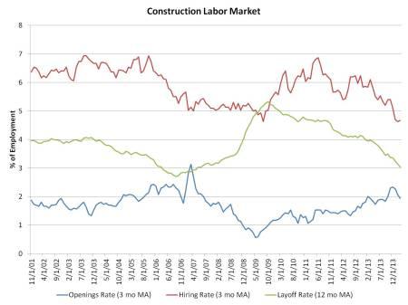 Jolts_March data_construction