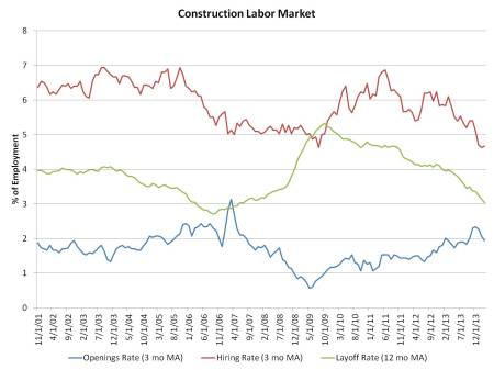 Jolts_March data_construction
