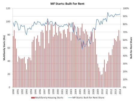 MF built for rent_May 14