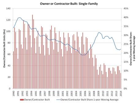 Owner_contractor built_May 14