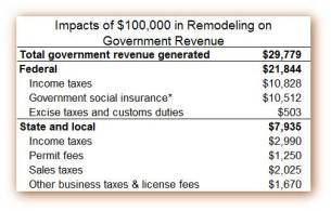 Remod Taxes