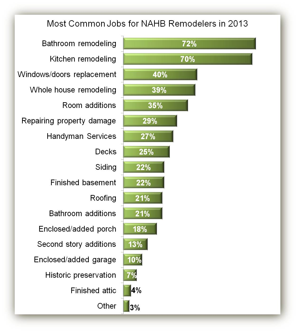 Remodeling Jobs in 2013