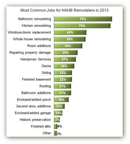Remodeling Jobs in 2013
