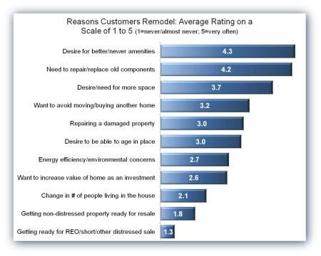 Remodeling Reasons 2013