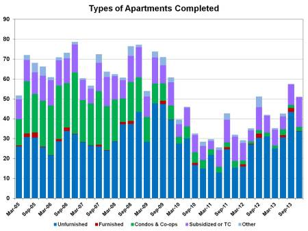 4q13 MF completions  by type