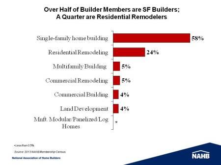 Builder Primary Activity