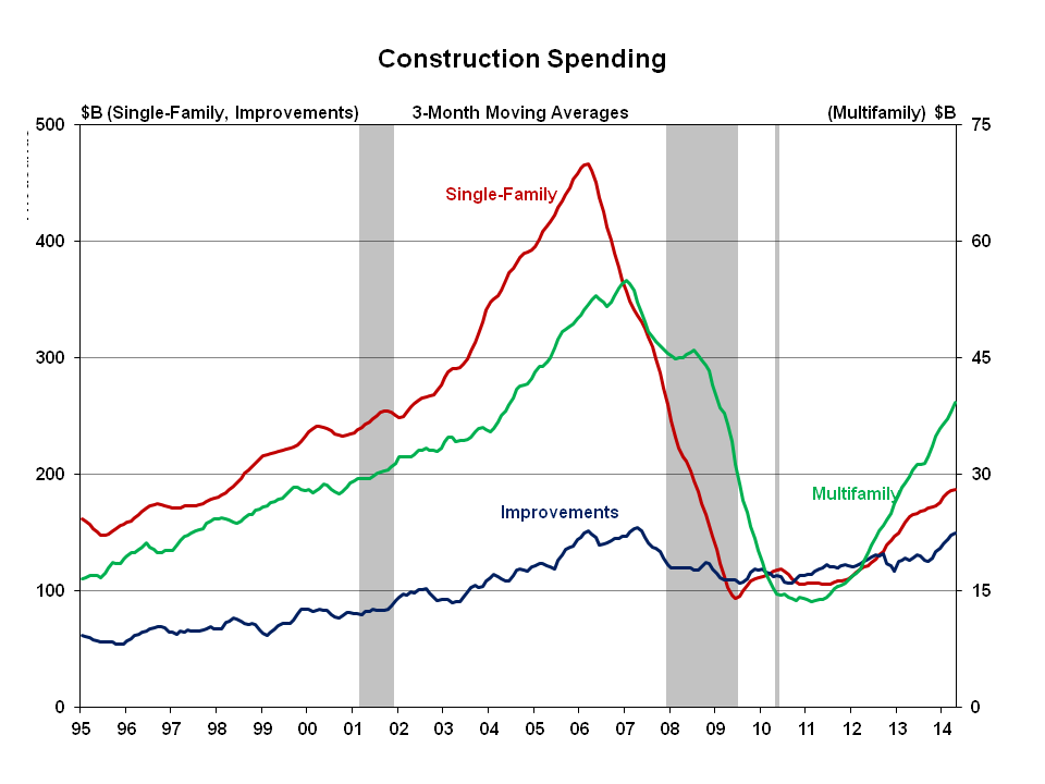 Strong Growth In Multifamily Construction Spending Eye On Housing