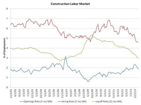 constr labor market