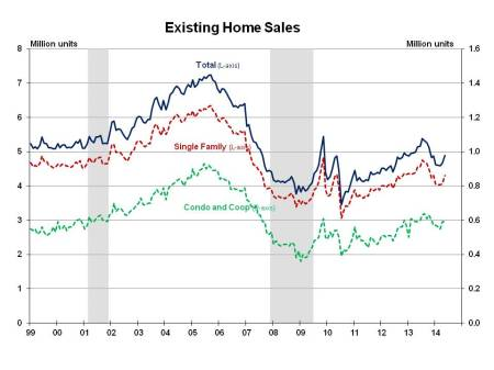 Existing Home Sales May 2014