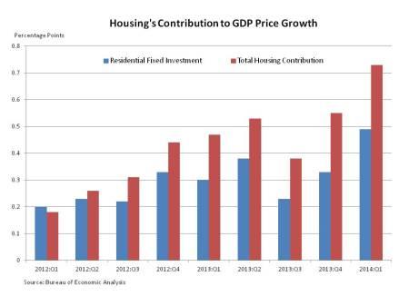 GDP Price