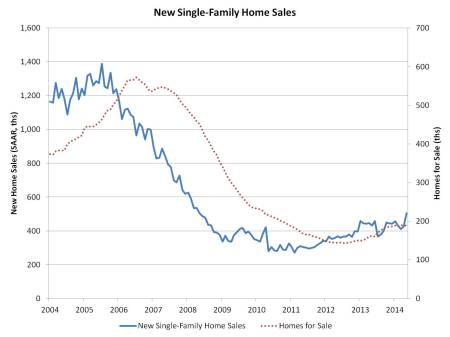 May new home sales