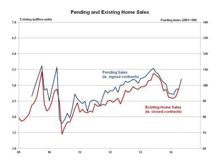Pending Home Sales May 2014