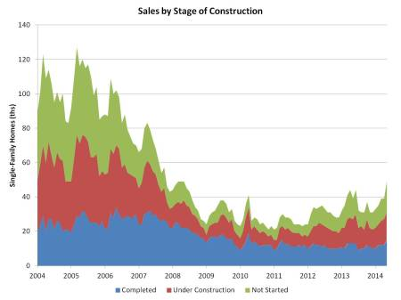 sales by constr stage