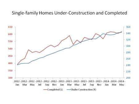 Single-family Homes Under-Construction and Completed