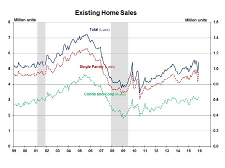 Existing Home Sales December 2015